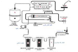 sarniawater- سارنیاواتر- دستگاه تصفیه آب خانگی - دستگاه تصفیه آب در اصفهان